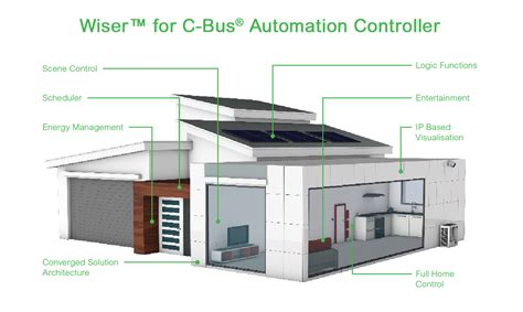 c 174 automation controllers intelligent connected
