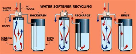 how do water softeners work diagram how a water softener works backwash recycling removing
