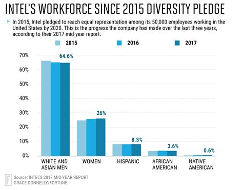 Intel Search Intel Diversity Report 2017 Company Ahead Of 2020 Goals