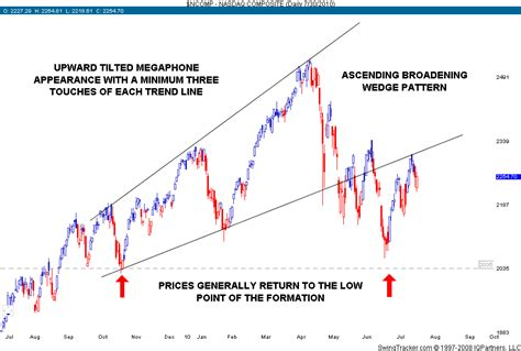 wedge pattern stock chart broadening wedges ascending