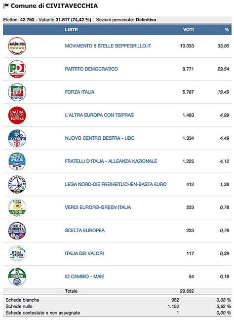 ministero degli interni risultati elettorali civitavecchia elezioni europee 2014 i risultati
