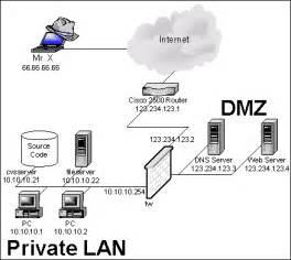 home network design dmz sans information security resources