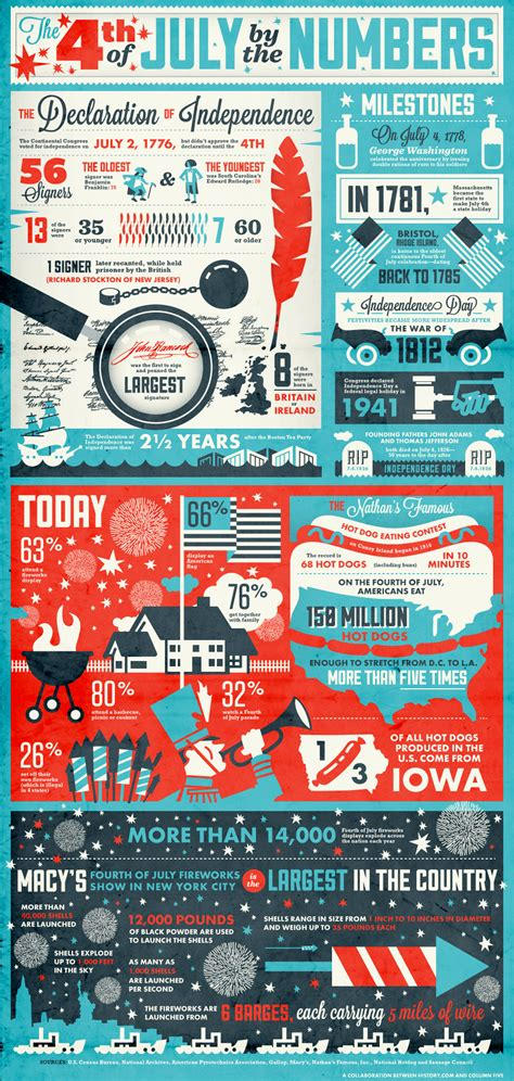 4th Of July Facts by History Of The Fourth Of July 4th Of July By The Numbers