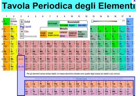 tavola periodica hd chimica la tavola periodica degli elementi