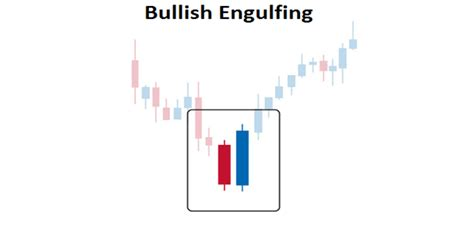 bullish reversal pattern wiki how to trade the bullish engulfing pattern