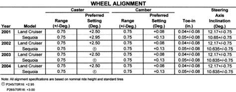 volvo xc90 wheel alignment specs repair guides wheel alignment wheel alignment