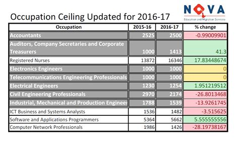Occupation Ceiling education and migration registered migration agents