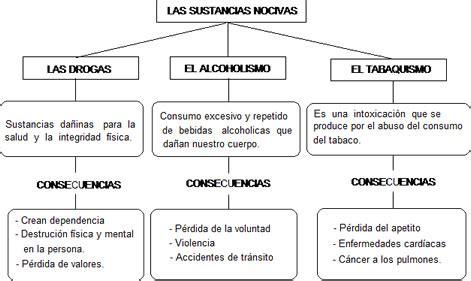 preguntas generales sobre el alcoholismo las drogas las sustancias nocivas