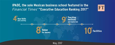 Financial Times Mba Rankings 2017 by Ipade The Sole Mexican Program Featured In The Ft