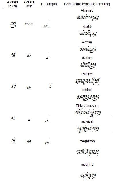 contoh aksara rekan pengertian kalimat