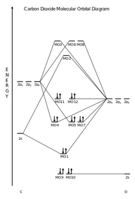 co mo diagram orbital energy diagram for co2 orbital free engine image