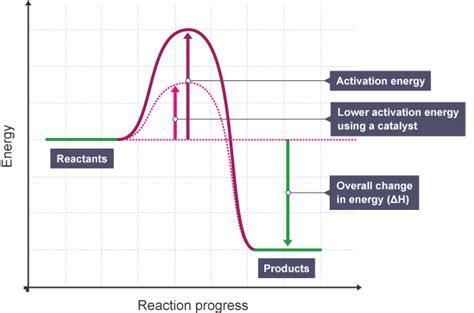 activation energy diagram 軏遧 﨣﨤鄧郞 﨣赶 﨣鄕 赶赶 shirene