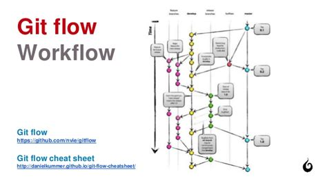git flow workflow best practices for continuous deployment with drupal