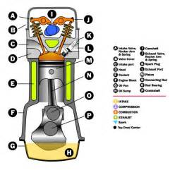 combustion engine diagram for auto mobile get free image about wiring diagram