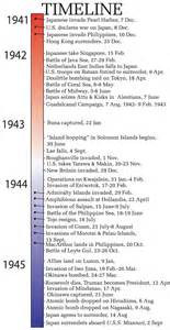 timeline of wwii asia pacific usma
