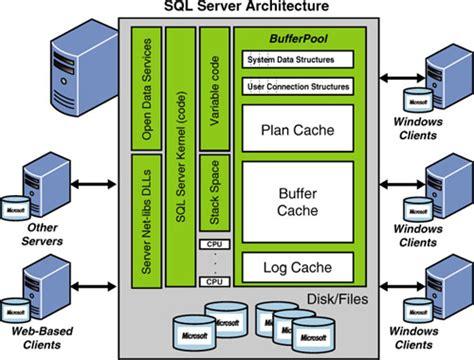 sql server architecture diagram with explanation sql server architecture magnificent on architecture