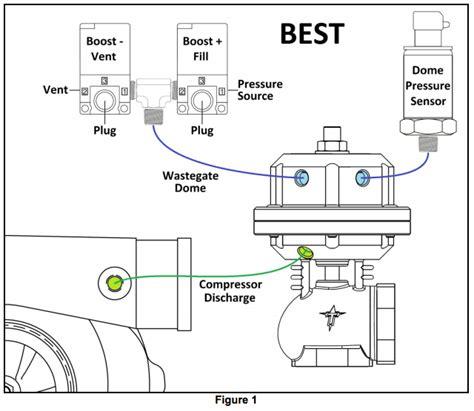 dual wastegate dual waste gate solenoid plumbing ls1tech camaro and
