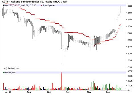 Bar Chart Top 100 Stocks by Semiconductor Barchart S Chart Of The Day Jim