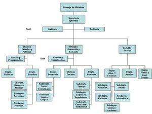 organigrama de coca cola pin organigrama de fuden cooperaci 243 n enfermera cake on