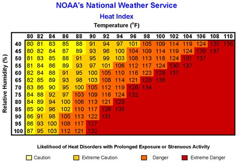 dew point comfort scale nws heat index