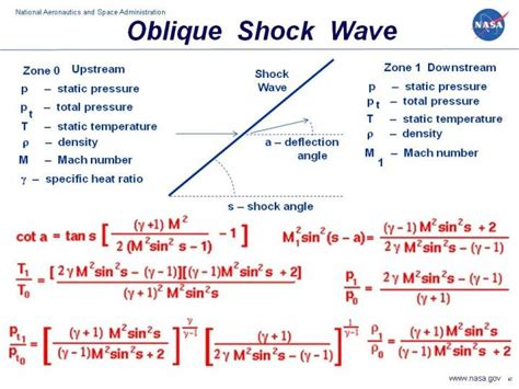 Normal Shock Tables by Oblique Shock