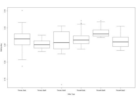 summary of white trash includes key takeaways analysis books analysis of handedness x batting stance in mlb