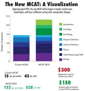 students faculty adapt to mcat changes stanford daily