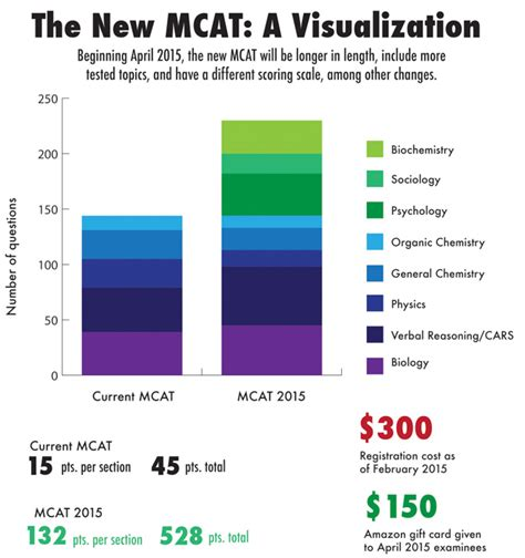 new mcat sections students faculty adapt to mcat changes stanford daily