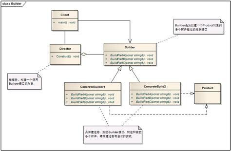 pattern lab component builder c design pattern of builder builder pattern