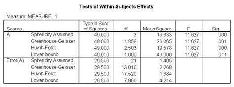 research paper with anova test what statistical analysis should i use statistical