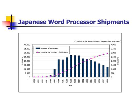 Japanese Word For L by Ppt Diffusion Theory Computers And Society Powerpoint
