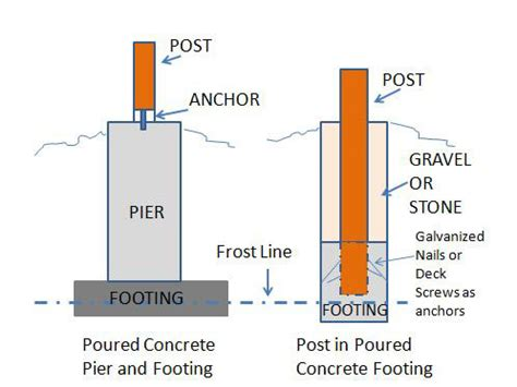 Pier Footing Porch Foundations Porch Repairs Porch Footing Fixs Project Foundation Template Builder