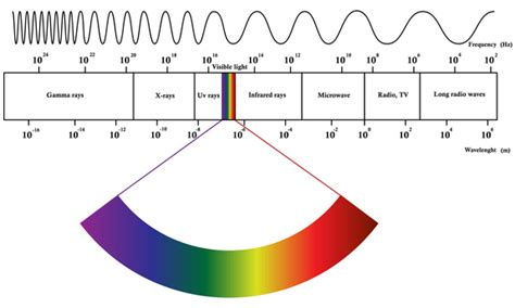 gamma rays wavelength and frequency range what is electromagnetic radiation