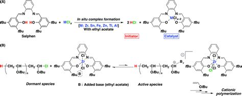 Ethyl Vinyl Ether Cationic Polymerization - in situ and readily prepared metal catalysts and