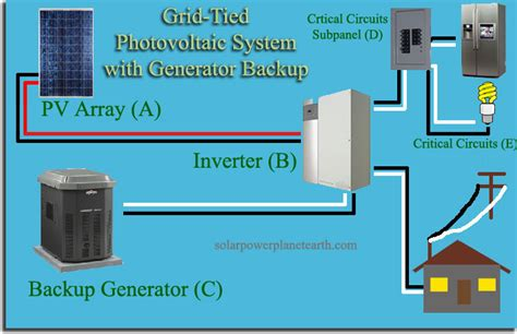 backup solar generator solar generator review