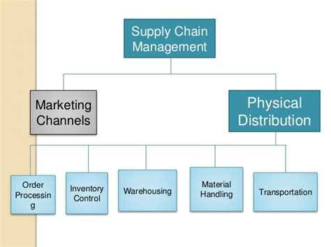 Marketing Caign Manager by Marketing