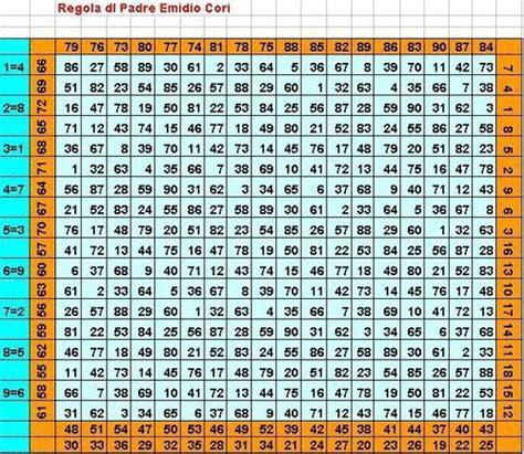 tavola dei numeri casuali pin tavole numeriche da consultare stare on