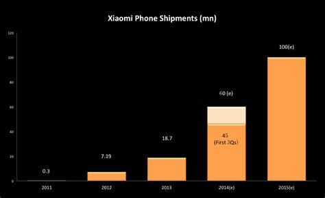 Xiao Mi Tipe M 10 xiaomi 小米 が第3四半期までに4500万台の携帯を出荷 the bridge ザ ブリッジ