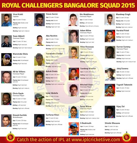 ipl 2016 rcb team newhairstylesformen2014 com ipl teams bangalore 2016 2017 2018 best cars reviews