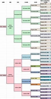 genealogy spreadsheet template migration pedigree chart dnaexplained genetic genealogy