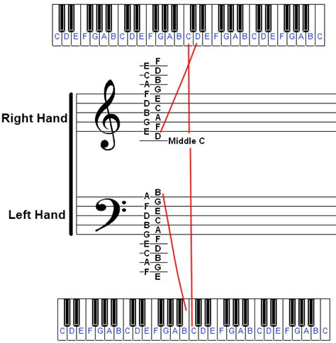 piano key notes identifying piano notes on sheet music and the piano