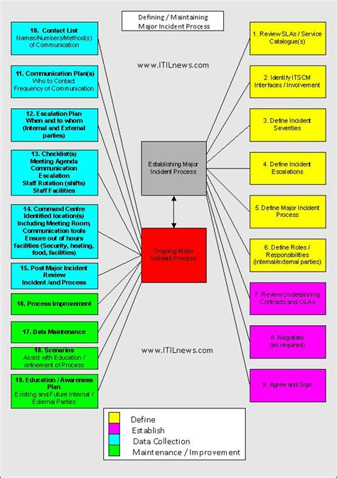 Establishing Itil Major Incident Process Itilnews Com Critical Incident Procedure Template