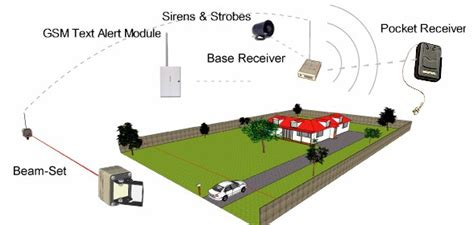 Backyard Surveillance by Driveway Alarms Diy Wireless Solar Security Beams