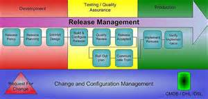 Itil Release Management Plan Template by Lifecycle Management Altek Solutions