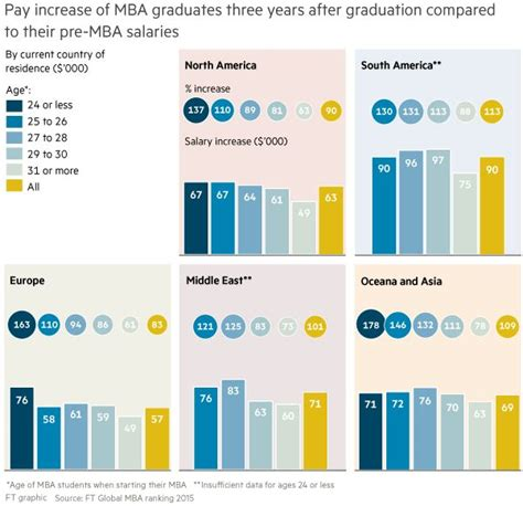 Mba Roi by How Are Age And Roi Of Mba Programmes Related