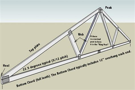Shed Roof Angle Calculator by 5 X 3 Shed Roof Truss Design Calculator Must See
