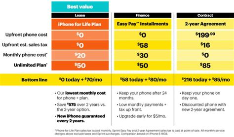 update prl iphone 5 att more carrier updates sprint offers quot iphone for life