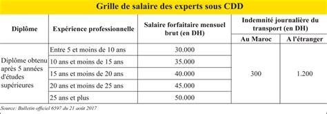 Grille Salaire Infirmier Catégorie A by Grille Des Salaire De La Fonction Publique Algerie Le 171