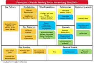 facebook business model understanding business models