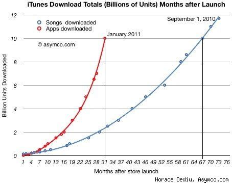 Itunes Gift Card Store Near Me - app store could surpass total itunes music sales by march